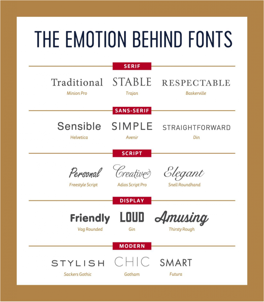 The Emotion Behind Fonts