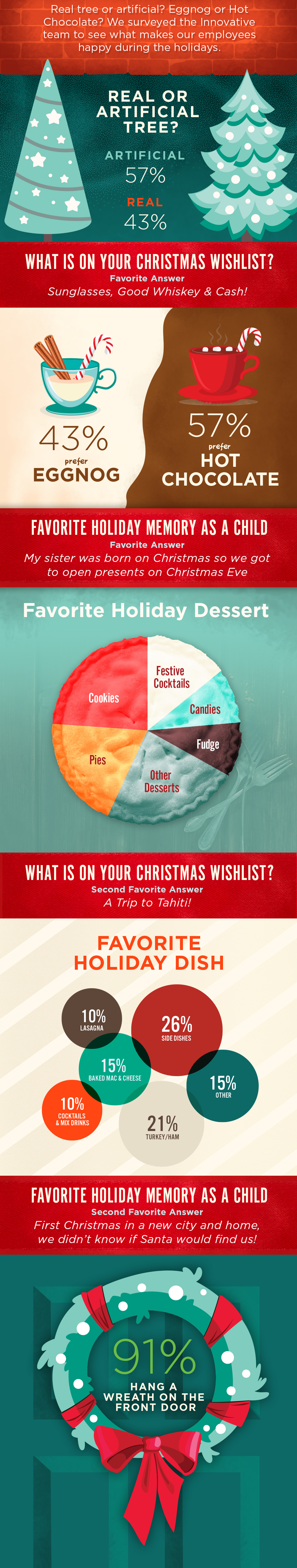 Innovative Advertising Christmas Survey Results Infographic